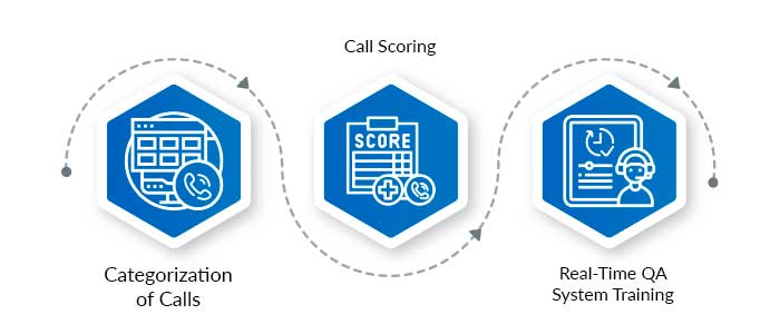 How Can You Integrate Speech Analytics with Your Call Center Quality Monitoring Process?